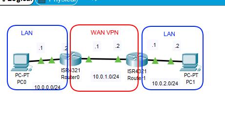 IPSec-VPN構成図