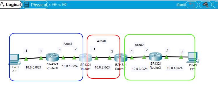 OSPF簡単構成図